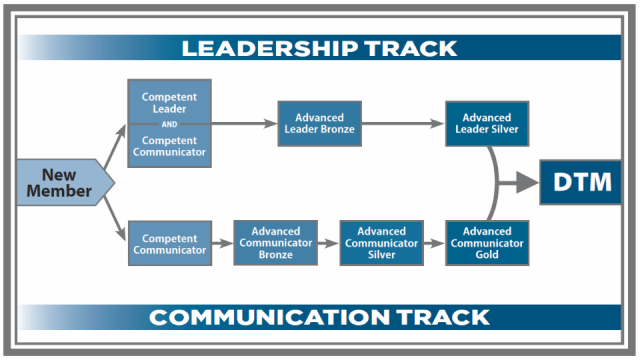 Communication and Leadership Tracks